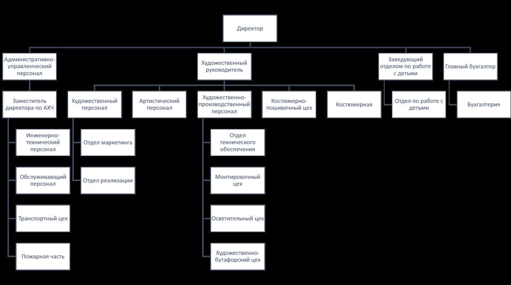 Структура ГАУК «Забайкальские узоры» в 2019 г.